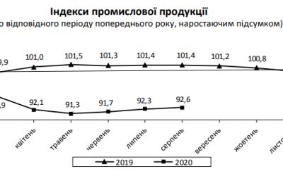 Падение промпроизводства ускорилось до 5,3% в августе. Данные Госстата